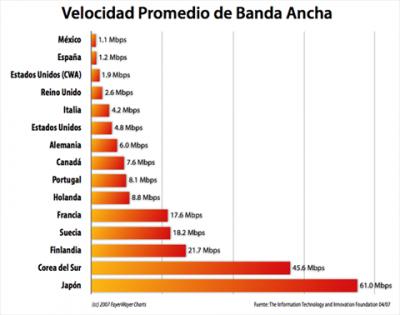 Banda ancha en el Mundo